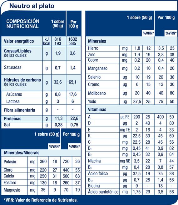 Meritene Neutro al Plato 7 sobres 50 gr | | Farmaferoles